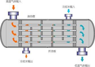 HL管束式冷却器工作原理