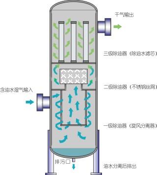 LJN高效除油过滤器工作原理