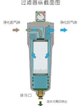 LN-G高压气体过滤器工作原理