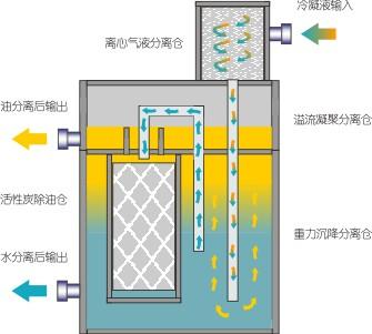 LPQ冷凝液排放器工作原理