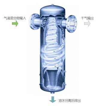 QF氣液分離器(油水分離器)工作原理