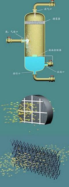 QF-W系列氣液分離器工作原理